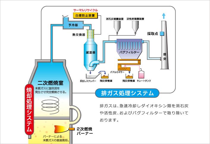 排ガスは急速冷却しダイオキシン類を消石灰や活性炭、およびバグフィルターで取り除いております。